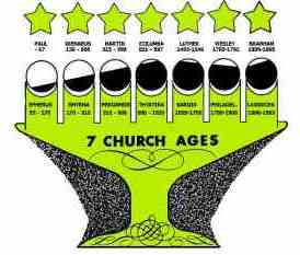 Seven Church Ages
