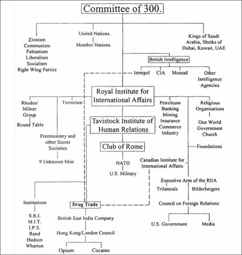 Chart of Committee of 300