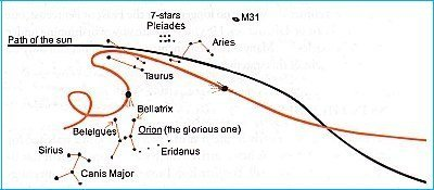 path of Halley's Comet