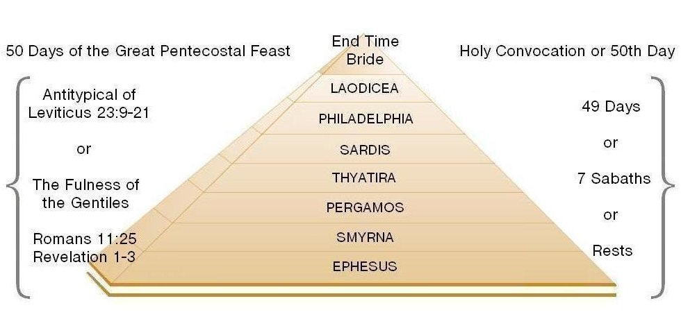 dispensations of the pentecostal Feast