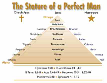 pyramid of the Body of Christ