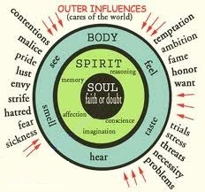 the senses of body, spirit and soul