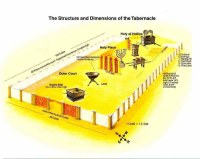 Groundplan of Tabernacle and Solomn's Temple