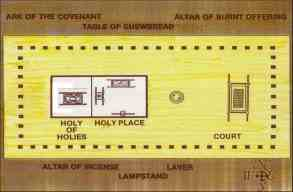 ground plan of tabernacle