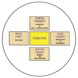 the Throne guards of Christ