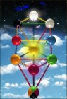 Cabalistic Tree of life
